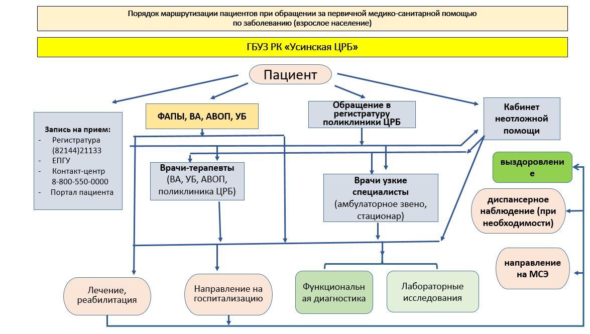 Маршрутизация пациентов